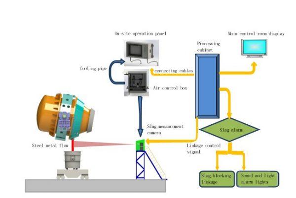 Slag detection and slide gate slag blocking system automatically