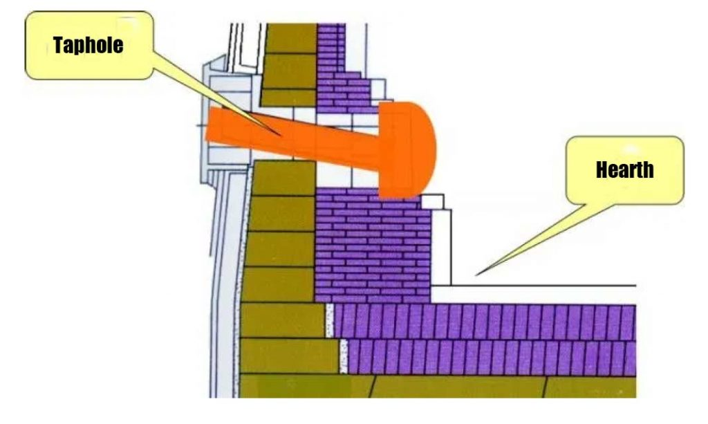 1 1024x613 - Detailed explanation of blast furnace taphole mud