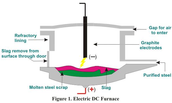 1478503487 - Electric Arc Furnace