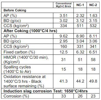 2 - Low Carbon MgO-C Refractories for Clean Steel Making in Steel Ladles(1)