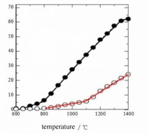 1 8 300x272 - Reasons for the consumption of graphite electrode in electric furnace steelmaking and corresponding solutions