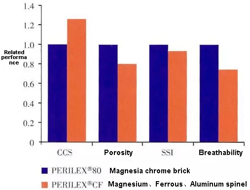 3 1 - Development and application of chrome-free alkaline refractory bricks in cement pre-decomposition kiln
