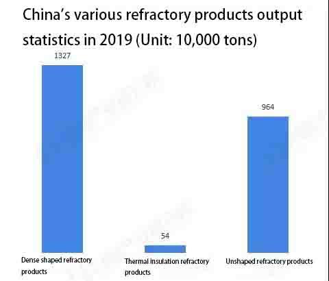 1 1 - Refractory industry market status and development trend