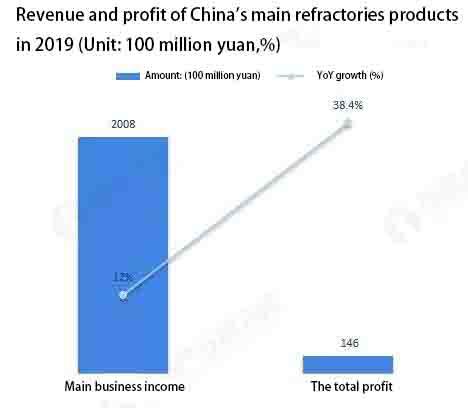 2 1 - Refractory industry market status and development trend
