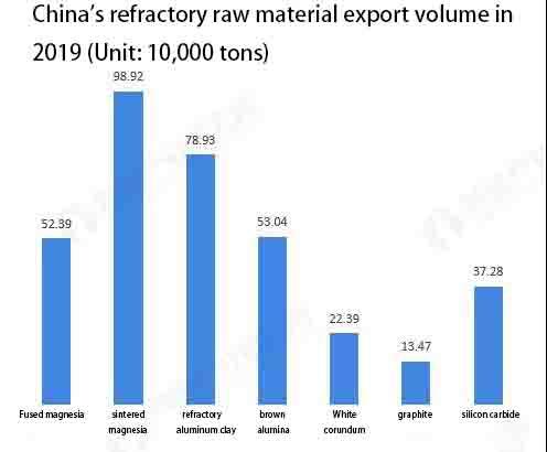 3 1 - Refractory industry market status and development trend