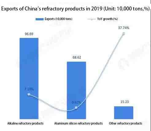 4 1 - Refractory industry market status and development trend