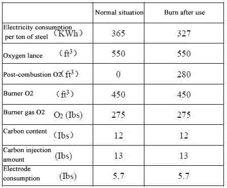1 - Carbon and Oxygen Usage in the EAF — Is More Always Better?