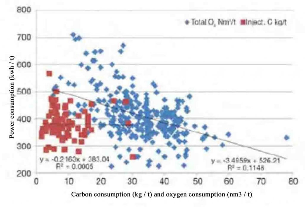 2 1024x697 - Carbon and Oxygen Usage in the EAF — Is More Always Better?