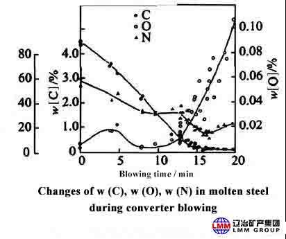 2 4 - Research on Nitrogen Control Process in Converter Steelmaking Process