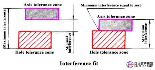 4 1 - Interference、transition and clearance ,Do you really understand?