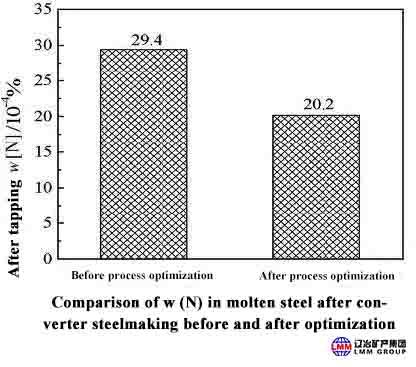 4 2 - Research on Nitrogen Control Process in Converter Steelmaking Process