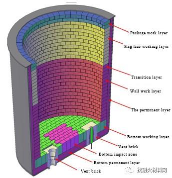 20200410131516 - [case study] reason analysis of magnesium carbon brick erosion of 180t ladle slag line
