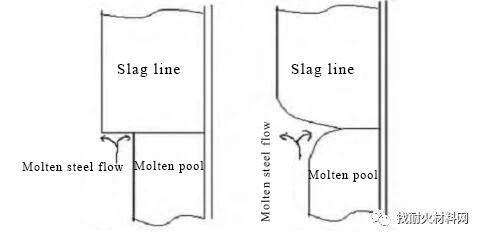 20200410131545 - [case study] reason analysis of magnesium carbon brick erosion of 180t ladle slag line