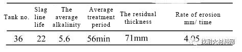 20200410131554 - [case study] reason analysis of magnesium carbon brick erosion of 180t ladle slag line