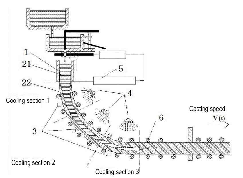 Casting speed - Achieve the maximum casting speed of the 6m arc 165 billet continuous casting machine is 2.6-2.7m/min