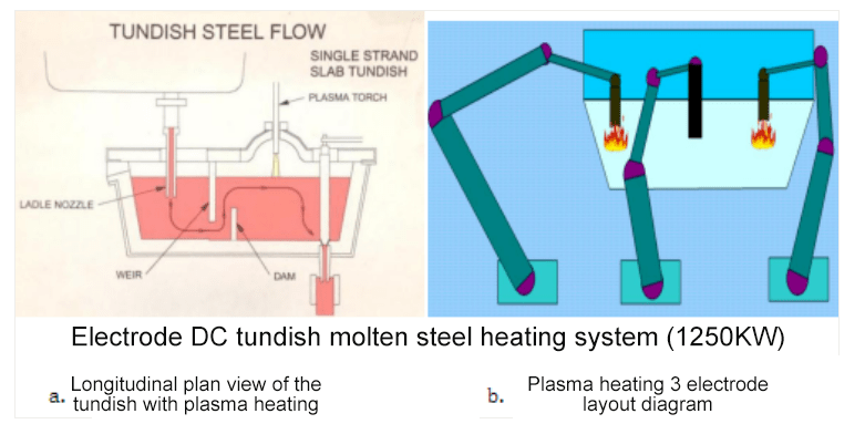 Introduction of a new type of multi graphite electrode tundish plasma heating system3 - [Original Article] Reduce the superheat of molten steel by 10-50°C! Introduction of a new type of multi-graphite electrode tundish plasma heating system!