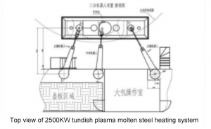 Introduction of a new type of multi graphite electrode tundish plasma heating system5 300x183 - [Original Article] Reduce the superheat of molten steel by 10-50°C! Introduction of a new type of multi-graphite electrode tundish plasma heating system!