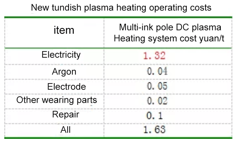 Introduction of a new type of multi graphite electrode tundish plasma heating system7 - [Original Article] Reduce the superheat of molten steel by 10-50°C! Introduction of a new type of multi-graphite electrode tundish plasma heating system!