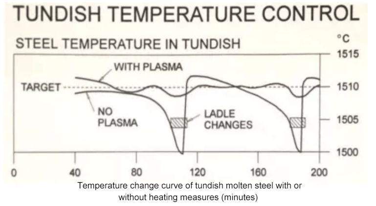 Introduction of a new type of multi graphite electrode tundish plasma heating system8 - [Original Article] Reduce the superheat of molten steel by 10-50°C! Introduction of a new type of multi-graphite electrode tundish plasma heating system!
