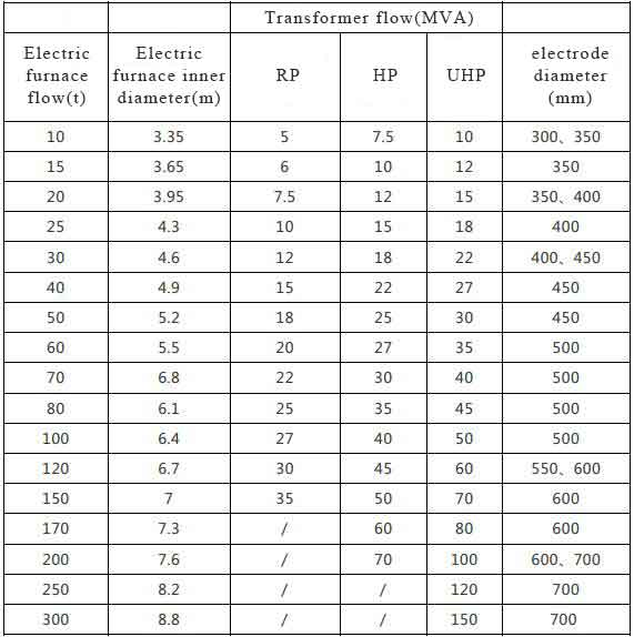 QQ截图20200426143924 - Consumption and use of electrodes in electric steelmaking