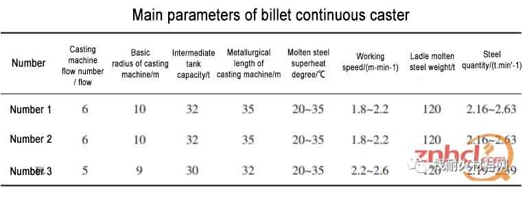billet continuous casting tundish二 - Configuration and construction method of refractory materials for billet continuous casting tundish