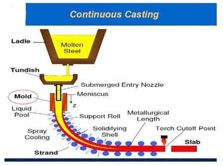 continuous casting machine and accessories 500x500 1 - Properties And Considerations Of Manufacturing By Continuous Casting