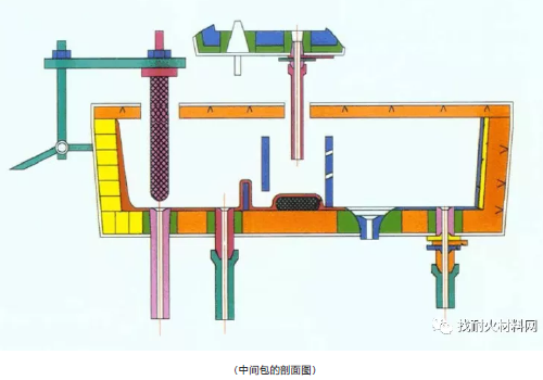 continuous casting tundish2 - The determination of the structural parameters of the continuous casting tundish and the configuration of refractory materials