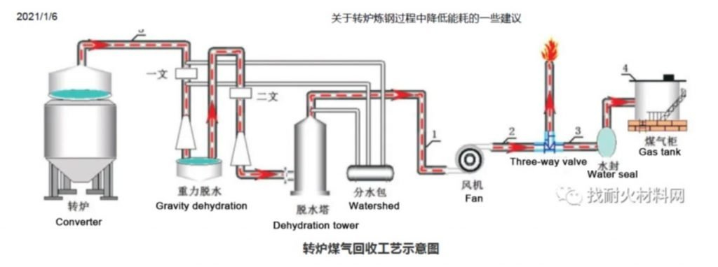 converter steelmaking2 1024x382 - Some suggestions on reducing energy consumption during converter steelmaking