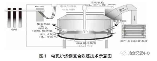 electric arc furnace steelmaking1 - Clean and intelligent production technology of electric arc furnace steelmaking