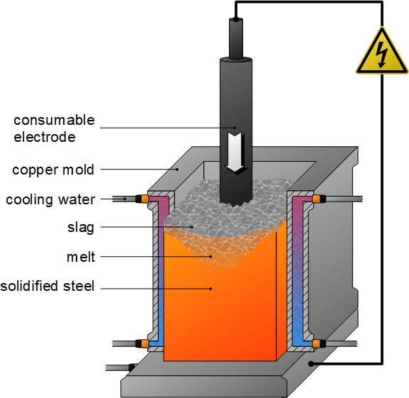 en steel making electroslag remelting esr - From crude steel to steel