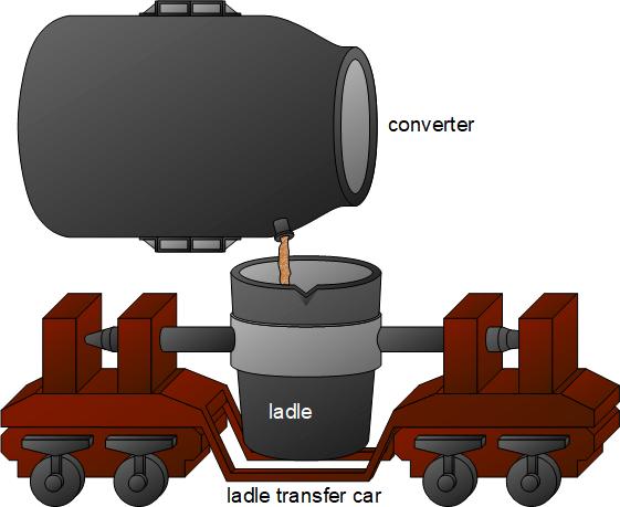 en steel making ladle car 1 - From pig iron to crude steel