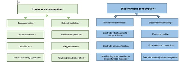 graphite electrode arc furnace 1 - Optimization of Electrode Consumption in EAF for Different Operating Conditions