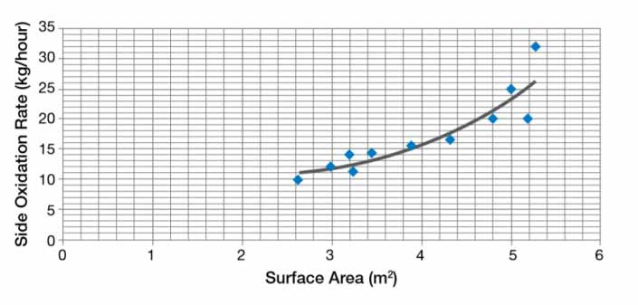 graphite electrode arc furnace 16 - Optimization of Electrode Consumption in EAF for Different Operating Conditions
