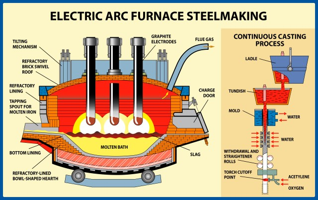 httpswww.shutterstock.comdeimage vectormetallurgy iron steel production electric arc 1391332520 - The Electric Arc Furnace – History & UHP Concept (part 2)