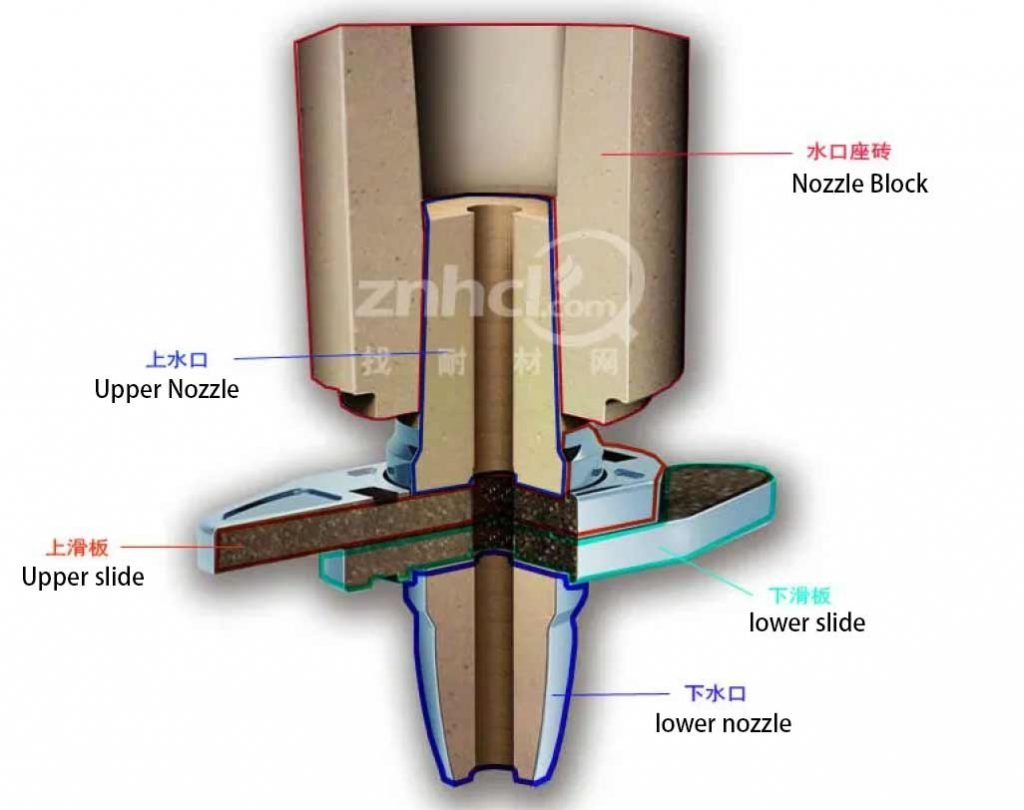 ladle slide plate 1024x810 - The mechanism affecting the damage of the ladle slide plate and the advantages and disadvantages of several commonly used materials