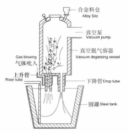 refining equipment outside the ladle furnace1 - 6 common types of refining devices outside the ladle furnace and the types of refractory materials used