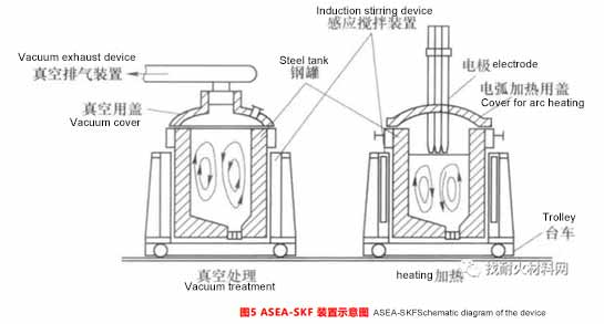refining equipment outside the ladle furnace6 - 6 common types of refining devices outside the ladle furnace and the types of refractory materials used