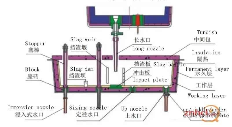 tundish steel - Common problems of steelmaking tundish refractory material configuration and lining